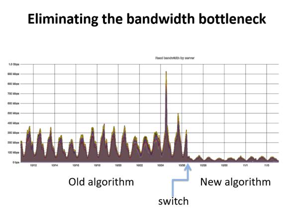 Eliminating the bandwidth bottleneck